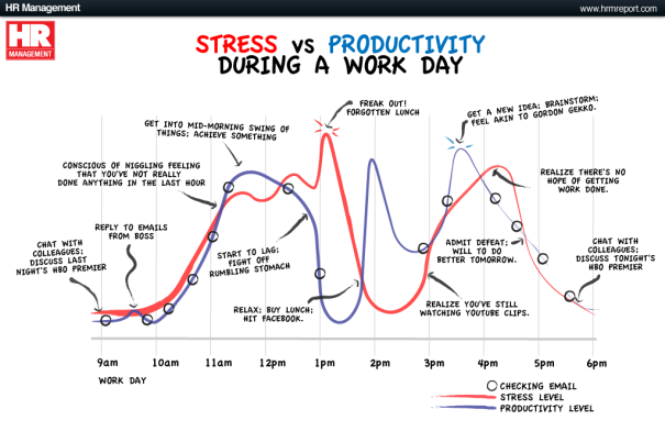 StressvsProductivity